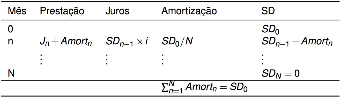 tabela sac sistema de amortização constante