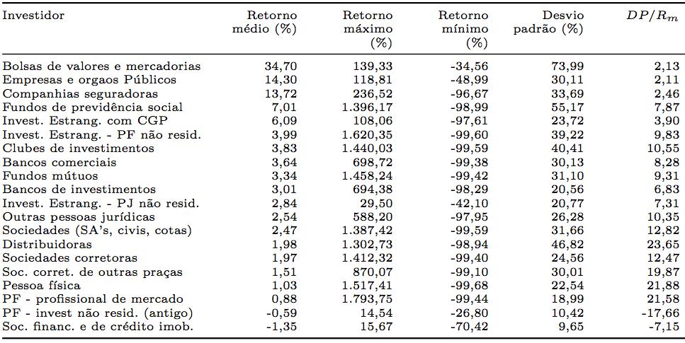 Tabela retorno e efeito disposição