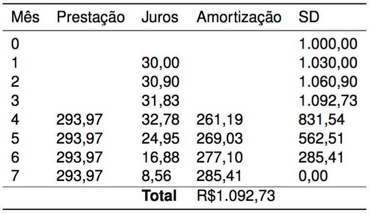Tabela PRICE carência na prestação e nos juros