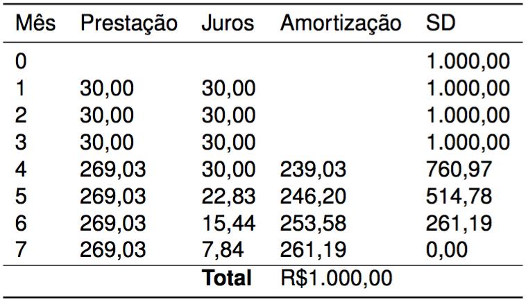 Tabela PRICE carência na prestação
