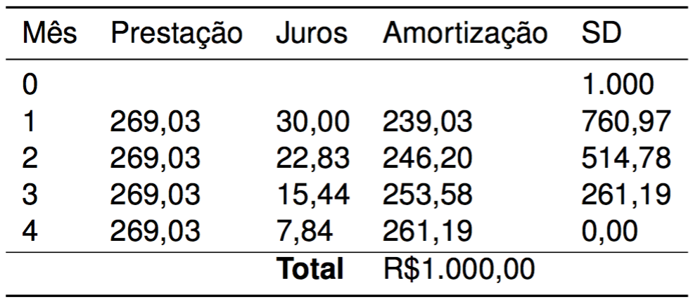 Tabela Price Exemplo